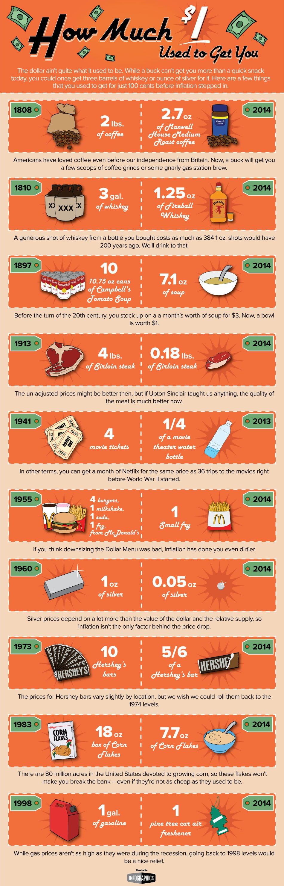 dollar-infographic