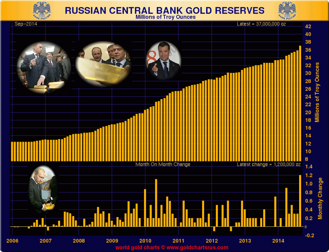 Russia Makes Largest Gold Purchase In Over 15 Years