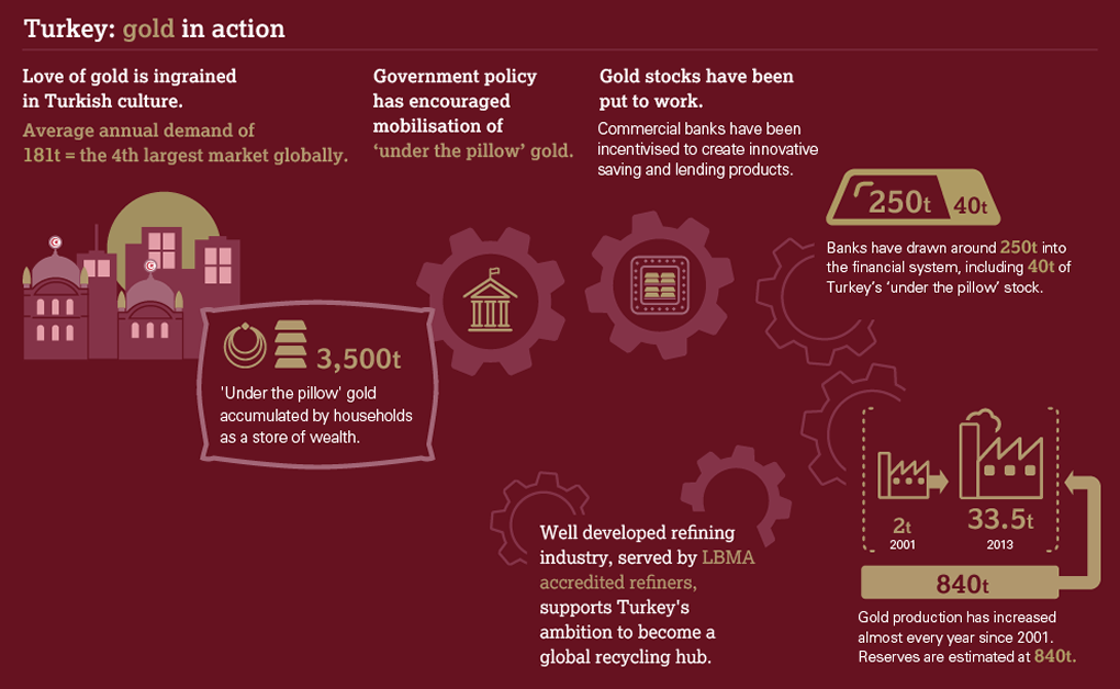 turkey-infogrphic-wgc