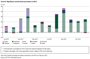central-banks-2014-WGC