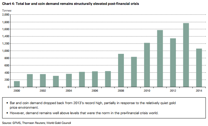 investment-demand-2014-WGC