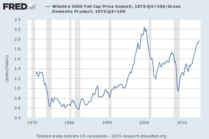 buffett-indicator-chart