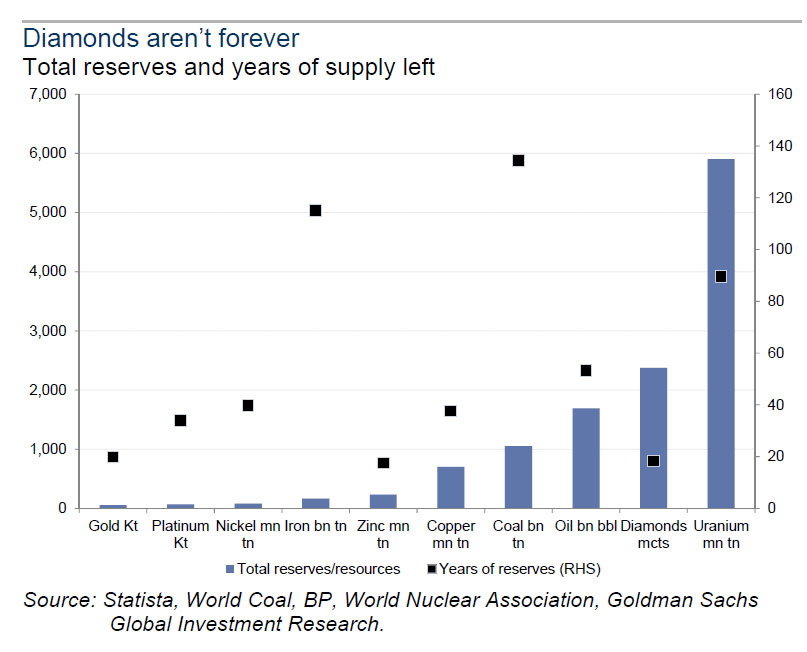 goldman-supply-chart