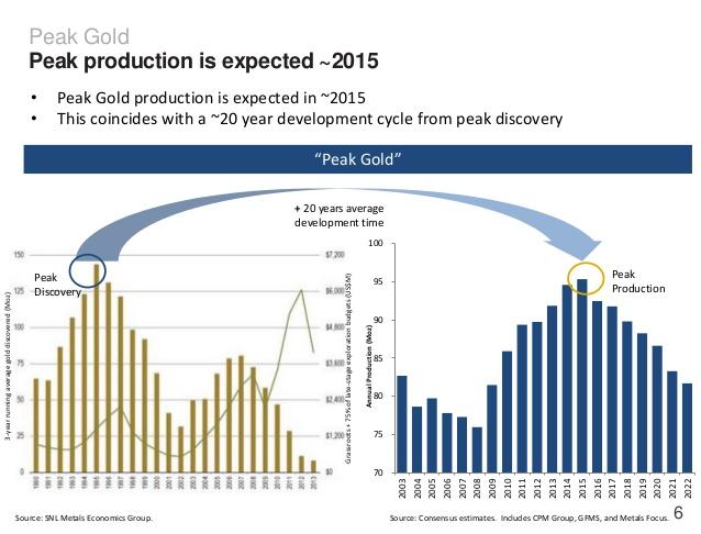 peak-gold-chart
