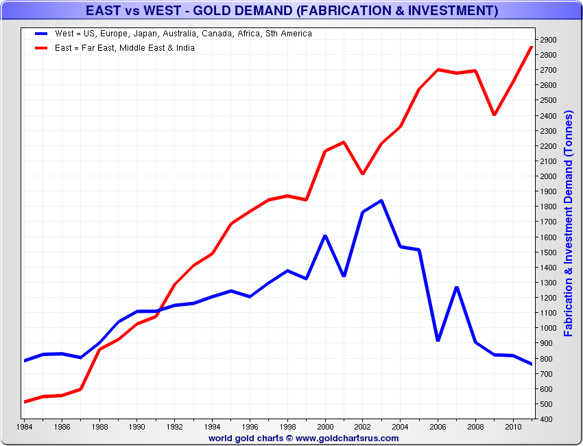 East-vs-West-Demand