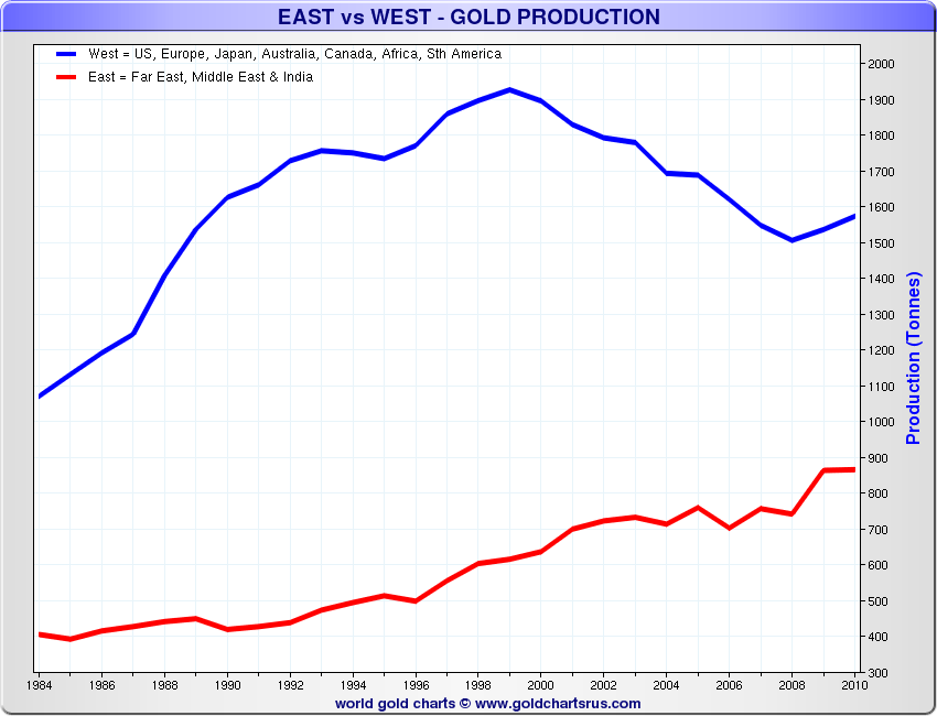 East-vs-West-Production