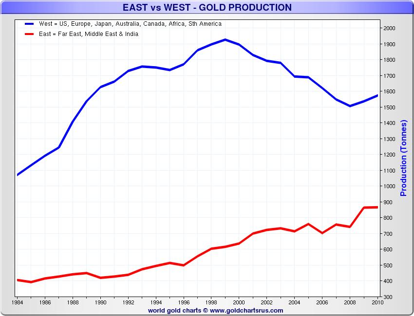 East-vs-West-Production