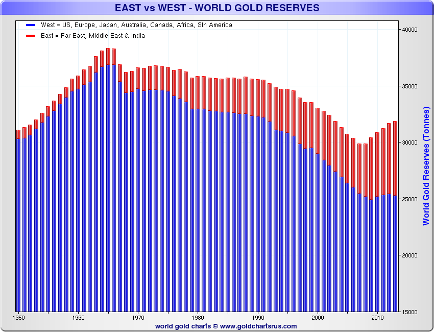 East-vs-West-Reserves