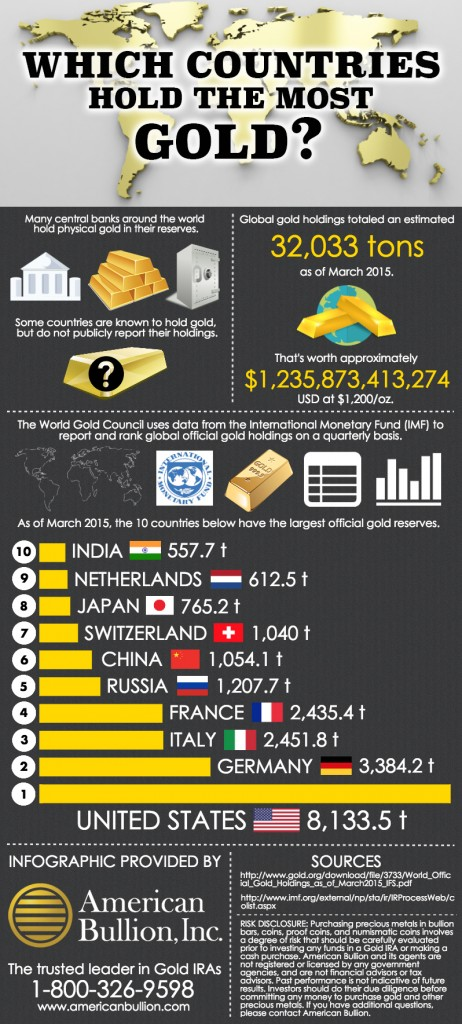 Infographic Which Countries Hold The Most Gold