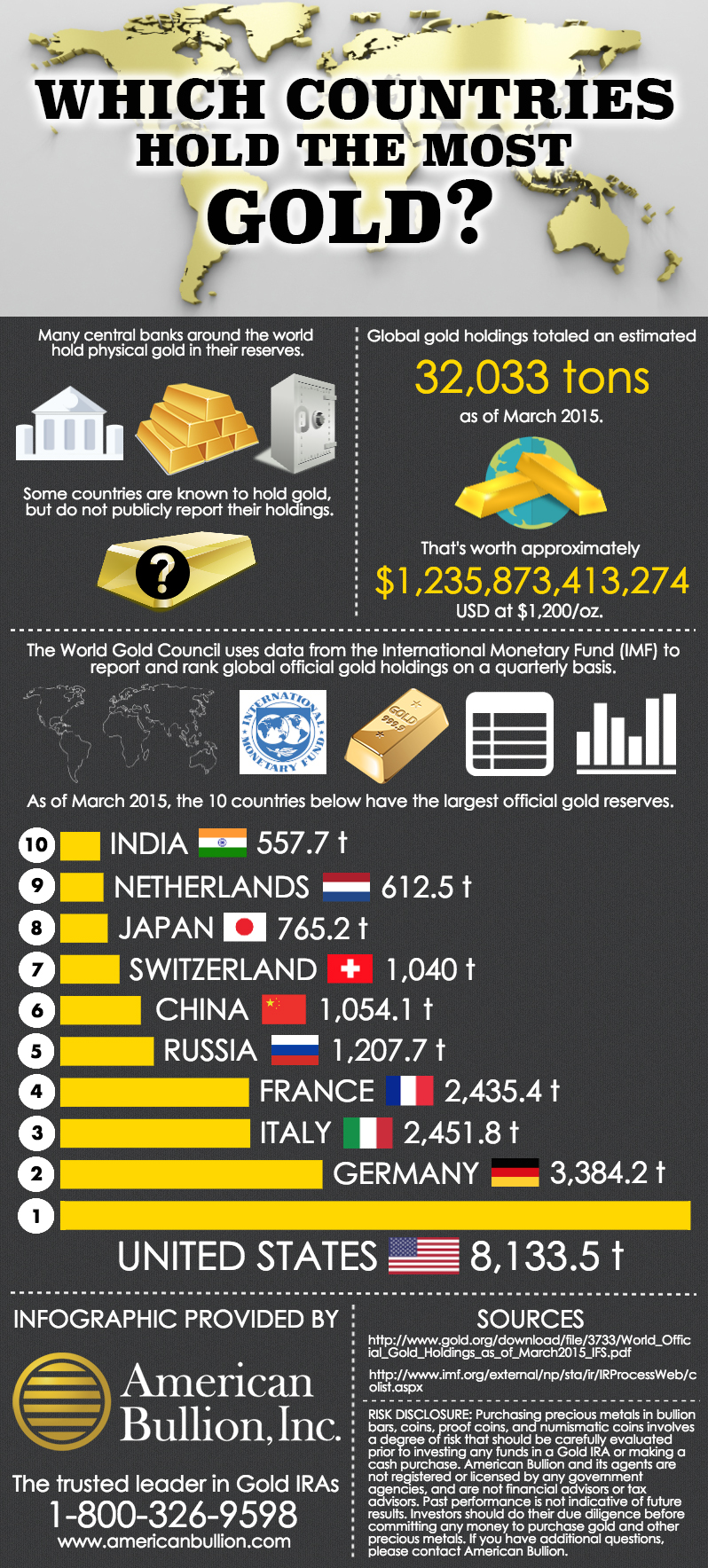 Infographic Which Countries Hold The Most Gold American Bullion - 10 countries with the largest gold reserves