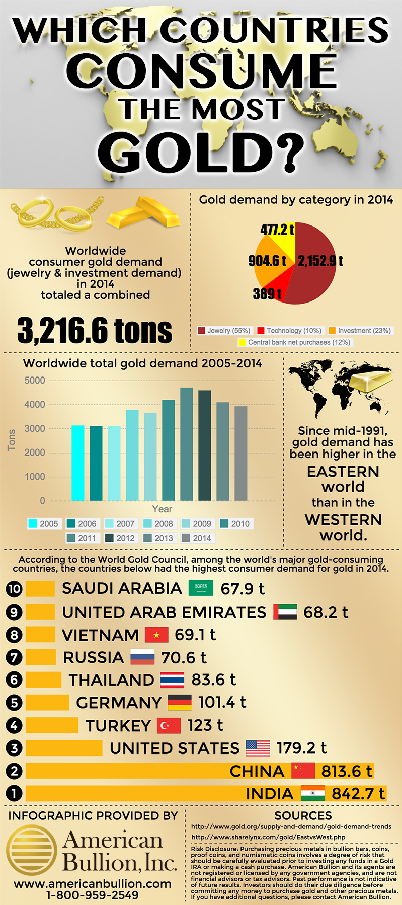 infographic, largest gold consuming country, gold consumption by country, gold consumption by country 2014