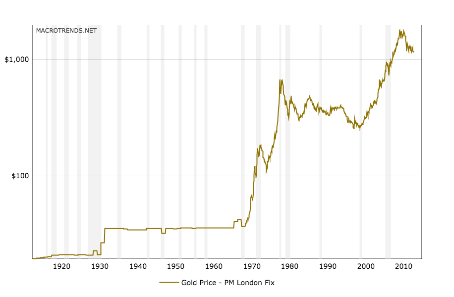 gold-prices-100-year-chart