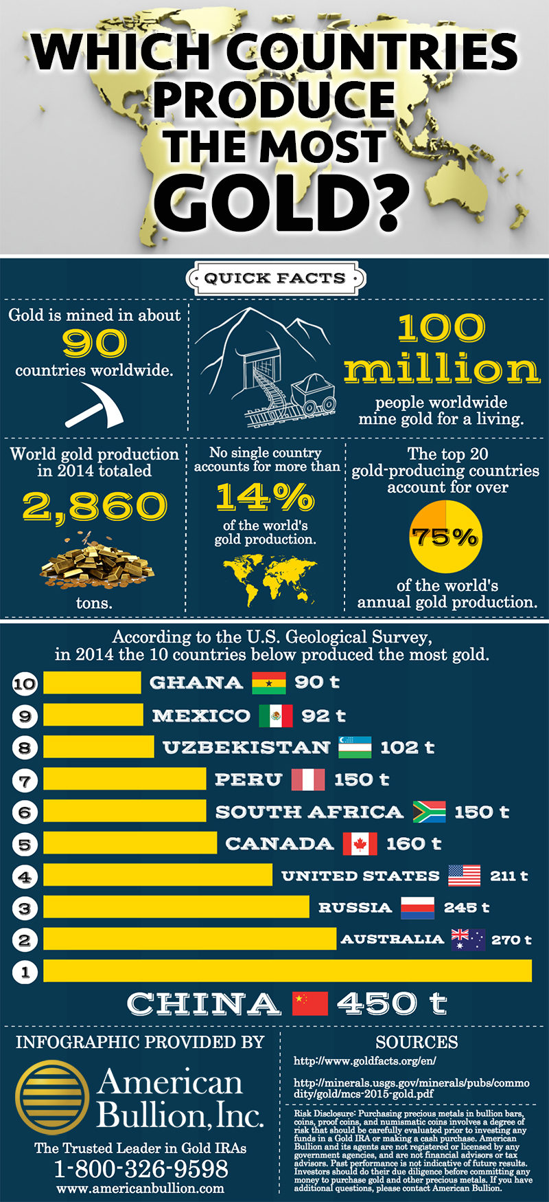 which countries have gold, gold mining, infographic, biggest gold mining countries