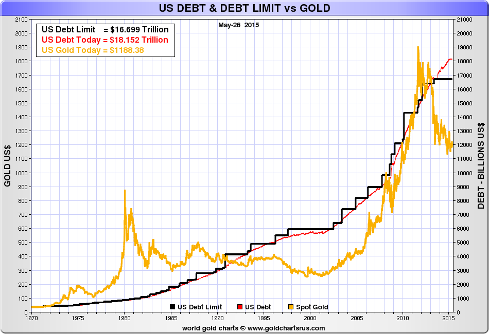 gold-vs-us-debt