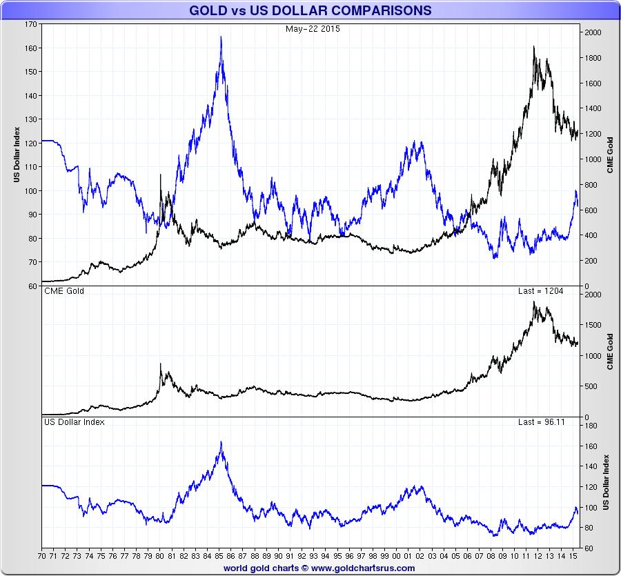 gold-vs-us-dollar