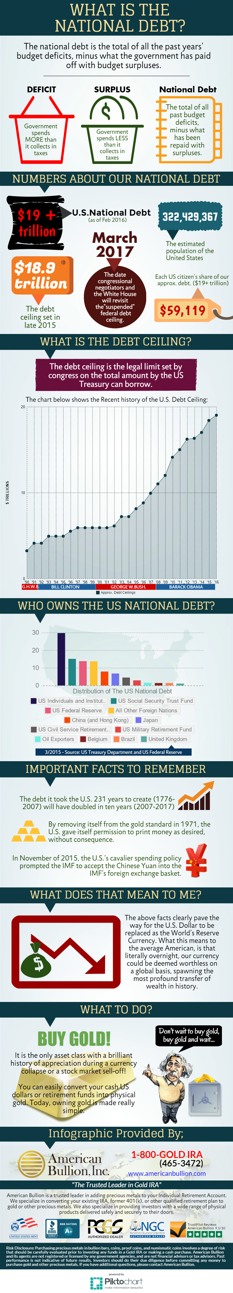 NationalDebtInfographic
