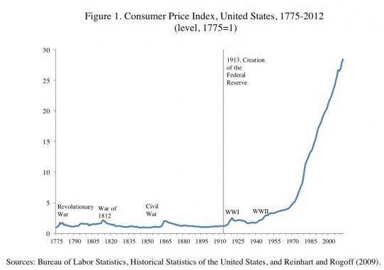 consumerpriceindex